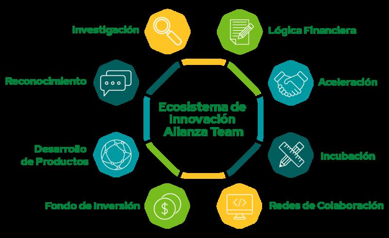 ecosistema de innovacion